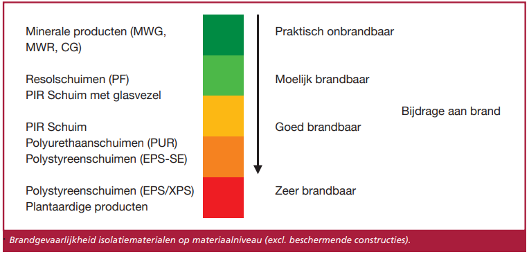 Brandgevaarlijkheid isolatiematerialen overzicht