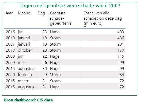 Stormschade bron dashboard CIS data